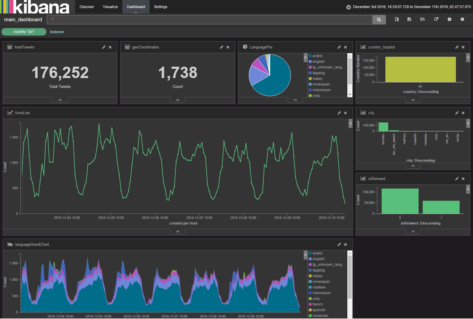 Kibana Dashboard for Twitter...Query and Visualize 20M Tweets